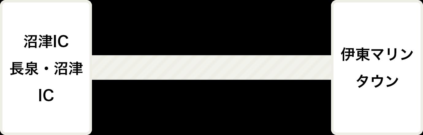 東名高速道路沼津IC、または新東名高速道路長泉沼津ICより伊豆縦貫道自動車道、伊豆中央道 修善寺経由で約60分