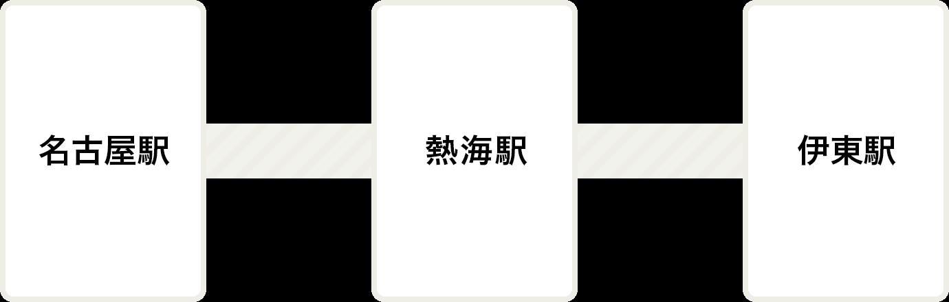 名古屋駅より東海道新幹線 熱海駅下車、熱海駅より伊東線 伊東駅下車